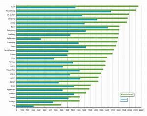 Steuerabzug Berechnen : 5 x 10 steuertipps 2016 teil 3 vorsorge und pensionierung ~ Themetempest.com Abrechnung