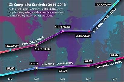 Crime Statistics Internet Fbi Cybercrime Ic3 Complaint