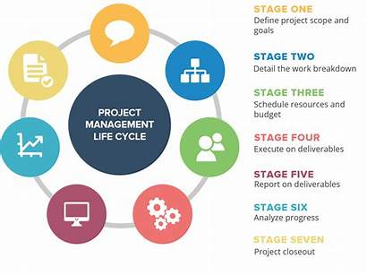 Management Project Effective Risk Tools Cycle Resources