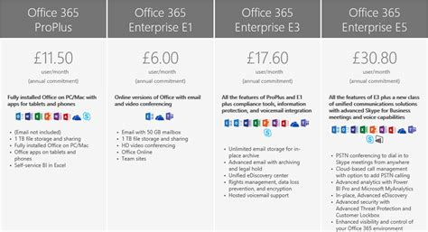 Office 365 Mail Pricing by Office 365 Plans Office 365 Small Business Plan Office