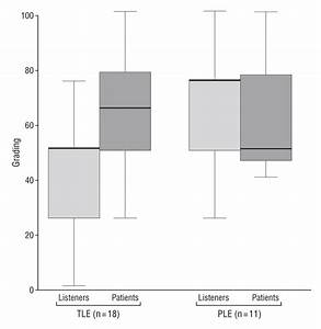 Assessment Of Irregular Voices After Total And Laser Surgical Partial Laryngectomy