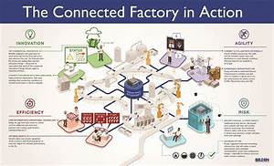 The Smart Factory -- The Connected Factory in Action ...