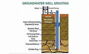 Drilling Fluids  Proper Grouting Protects Groundwater