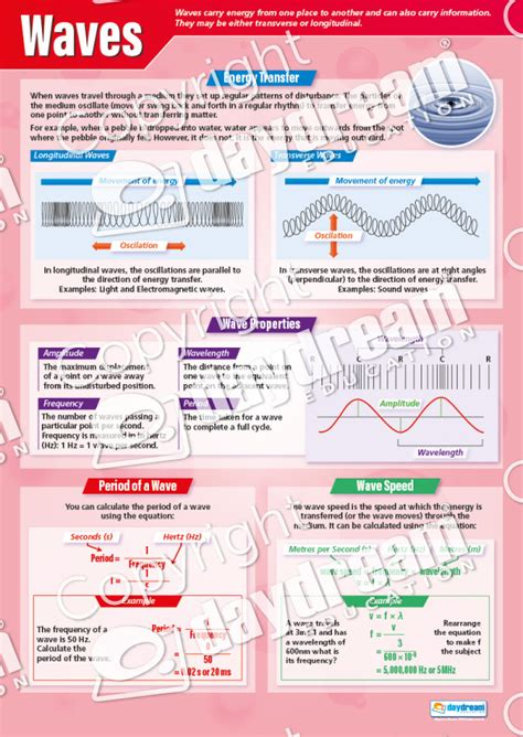 physics set   posters science posters