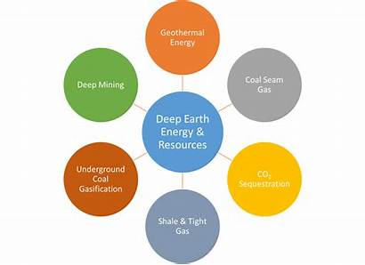Research Themes Energy Theme Earth Deep