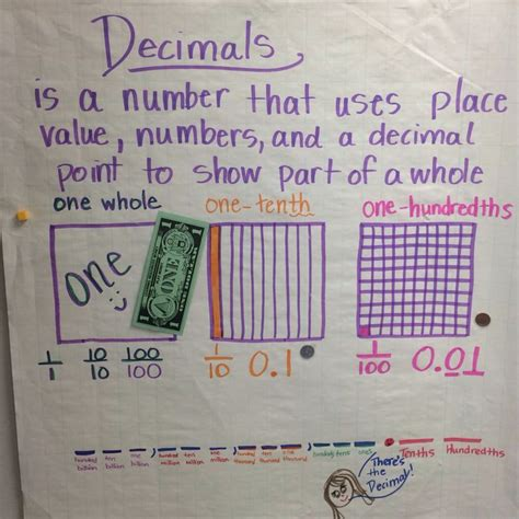 decimals anchor chart tenths  hundredths  grade