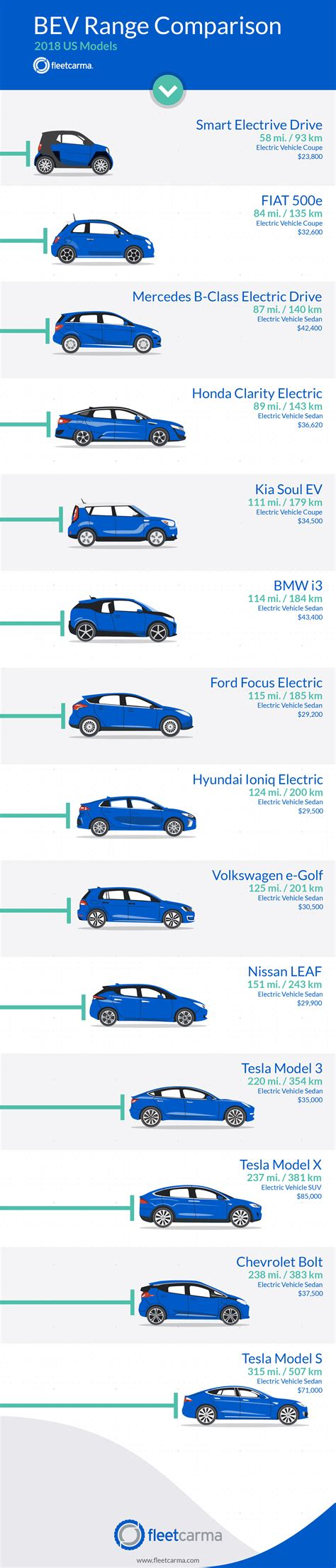 Electric Vehicle Comparison by 2018 Electric Vehicle Range Comparison