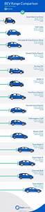 Bev Range Comparison Infographic Sidhun Com
