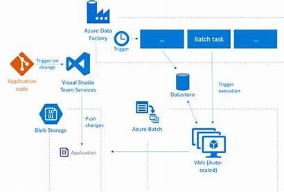 Batch Factory Data Azure Architecture V2 Pipeline