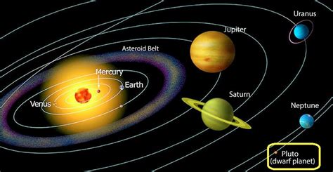 pluto the 9th planet solar system the free science