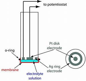 11 4  Voltammetric Methods