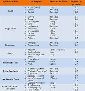 Low Protein Food List – TheVitaminMag.com