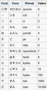 Nombres En Japonais : les nombres en japonais bienvenue dans mon monde un bazar organis ~ Medecine-chirurgie-esthetiques.com Avis de Voitures