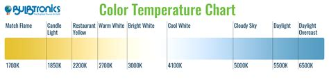 color temp chart understanding color temperature in lighting bulbtronics