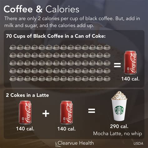 (one cup for each.science project How many calories are in caffeine? | A Visual Guide