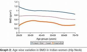 Normal Bmd Values For Indian Females Aged 20 80 Years