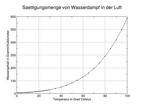 saettigung physik wikipedia