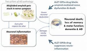 AZTherapies Programs and Drug Pipeline