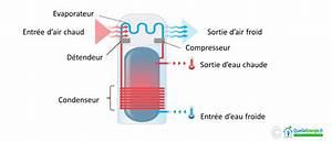 Fonctionnement Ballon D Eau Chaude : fonctionnement du ballon thermodynamique ~ Dailycaller-alerts.com Idées de Décoration