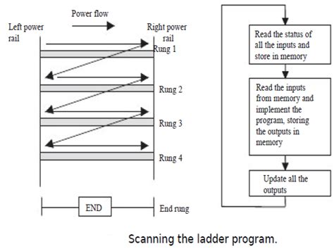 Ladder Diagrams Programmable Logic Controllers Tutorial