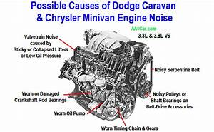Download Free Software Free 2001 Dodge Caravan Repair
