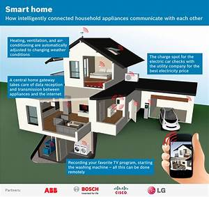 """Smart Home"" consortium working for open standard"
