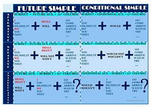Simple English Grammar Tenses Chart Chart Of These Two Tenses Quot Future And Conditional Simple