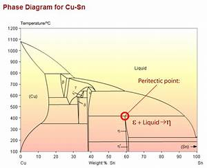 Ti Cu Phase Diagram