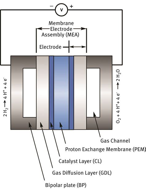Proton Exchange Membrane Fuel Cell by Polymers Application In Proton Exchange Membranes For Fuel