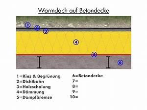 Dachdämmung Von Innen Kosten : dach d mmen anleitung xy28 hitoiro ~ Lizthompson.info Haus und Dekorationen