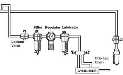 filter regulator lubricator frl