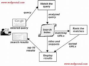 How Search Engines Work - Cyber Kendra