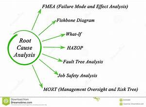 Root Cause Analysis Stock Photos