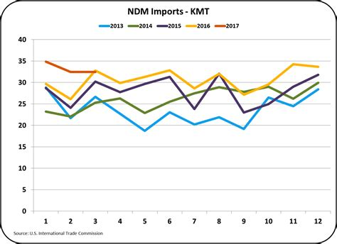 Milkprice Exports And Imports Signs Of Improvement
