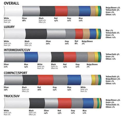 Dupont Global Color Popularity Ratings For Cars-white