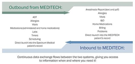 meditech anesthesia interface suite