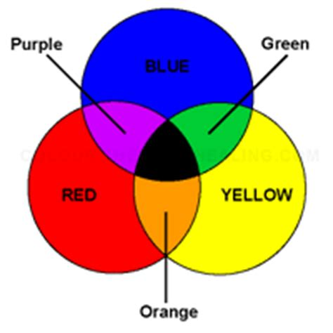 what are the subtractive primary colors subtractive primary colours colour therapy healing