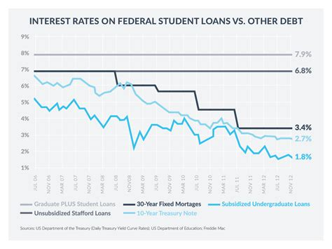 Why Federal Student Loan Interest Rates Matter For Grad. Homeowners Insurance Nj Clean Sofa Upholstery. Sample Lockout Tagout Program. Cost To Replace A Garbage Disposal. Medical Negligence Attorneys. Discover Card No Annual Fee Html Email Link. Learning Medical Billing And Coding. Laser Hair Removal Spots Hvac Lead Generation. Engineering Universities In California