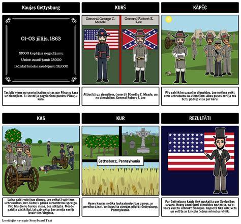Battle of Gettysburg - Cīņas Pilsoņu Karš Storyboard
