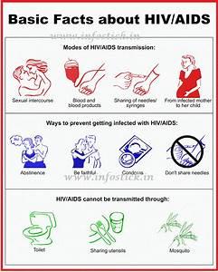 AIDS (HIV) - Transmission Methods Drugs for Treatment, Test