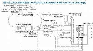 Domestic Water Supply Design