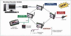 Microscan Wireless Data Links