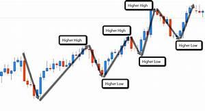 Forex Swing Trading Manual