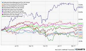 Buy These 3 Reits While They U0026 39 Re Still Ridiculously Cheap