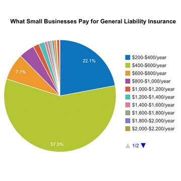 How Much Does General Liability Insurance Cost?  Insureon. Which Tablets Have Keyboards. Louisville Cancer Center Fl Board Of Realtors. Degrees In Child Development. Roof Leaks Repair Cost Business Email Outlook. Eich Brothers Insurance Envision It Solutions. Best Unlocked Phone Deals In Usa. Where Is Hawaii University Located. Domain Registration Malaysia Gw Mba Ranking