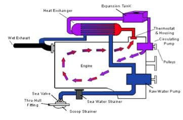 Boat Engine Cooling Diagram by Marine Cooling Systems And Cummins Marine Engine Types