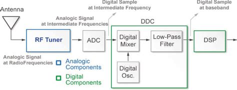 block diagram of the sdr receiver scientific diagram