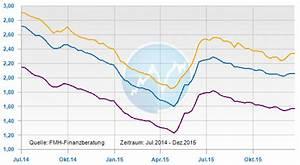 Aktuelle Hypothekenzinsen Entwicklung : hypothekenzinsen entwicklung 2015 der r ckblick ~ Frokenaadalensverden.com Haus und Dekorationen