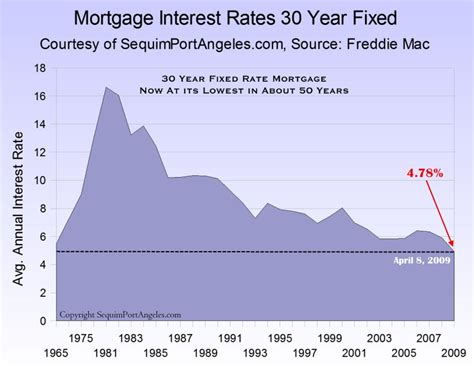 Lowest Mortgage Interest Rates In 50 Years. Library Indiana University E Waste In Africa. Post Graduate Certificate Programs. St Joan Of Arc Catholic School. Car Insurance Quotes Miami Florida. Acura Oil Change Coupons Home Care For Senior. Electrical Contractors St Louis. Wealth Management Product File Server Archive. Stress Testing Web Services Dry Nasal Cavity