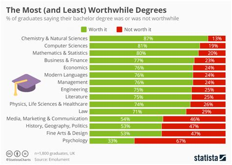 chart     worthwhile degrees statista
